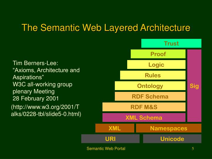 The Semantic Web Layered Architecture