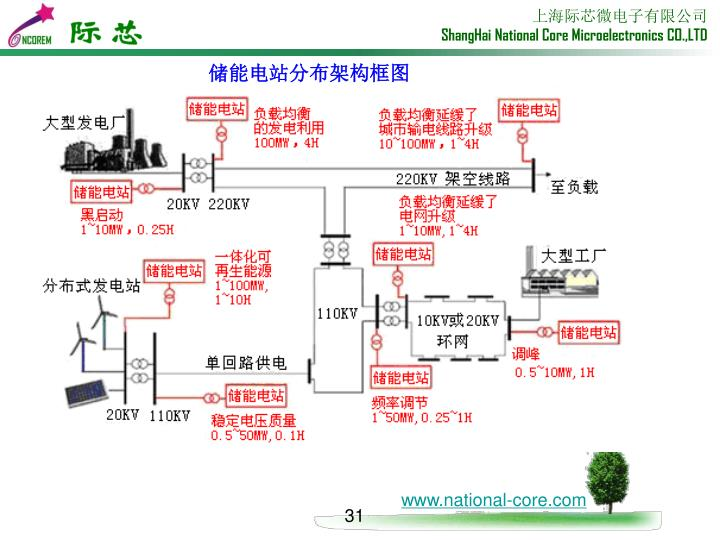 储能电站分布架构框图