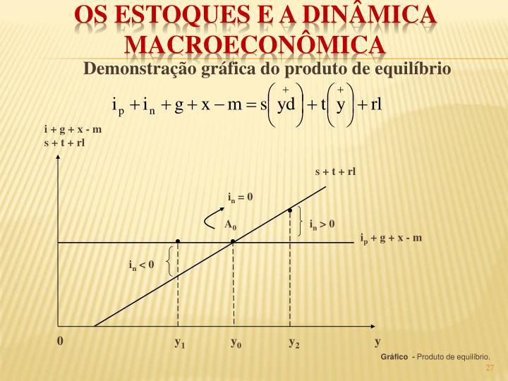 Demonstração gráfica do produto de equilíbrio