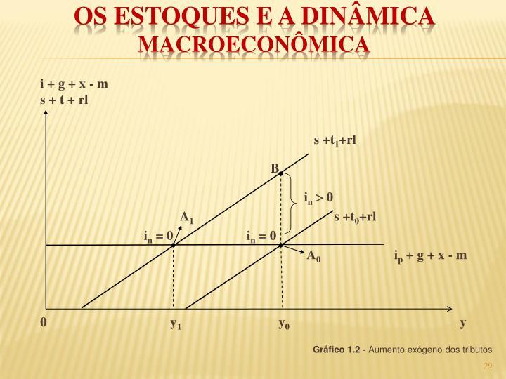 i + g + x - m