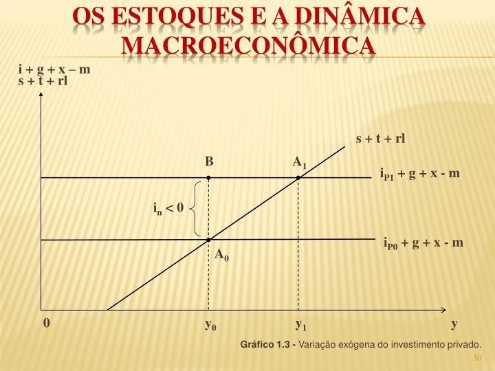 i + g + x – m