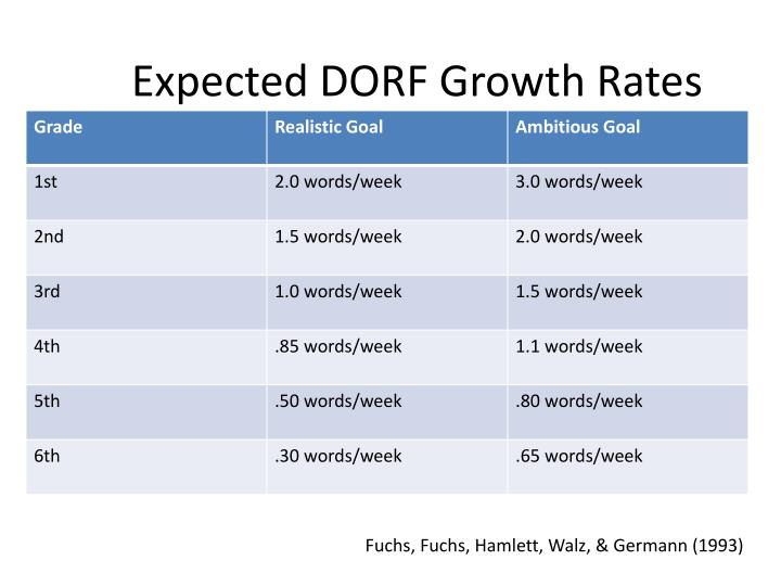 Expected dorf growth rates