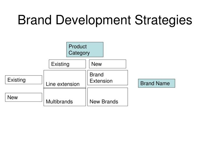 Brand Development Strategies