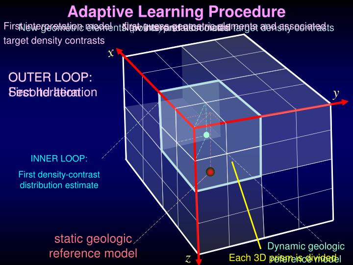 Adaptive Learning Procedure