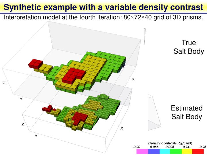 Synthetic example with a variable density contrast