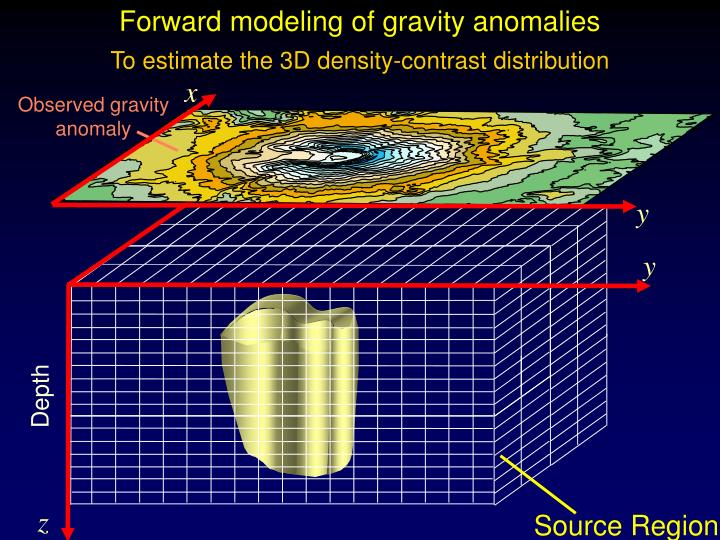 Forward modeling of gravity anomalies