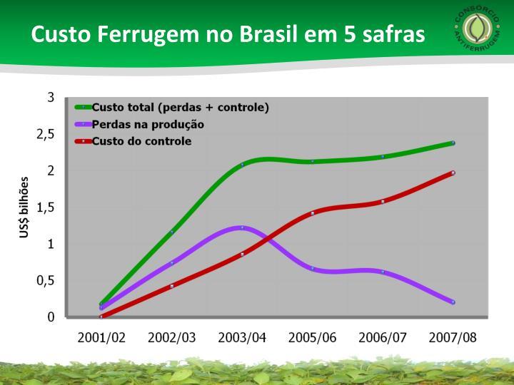 Custo Ferrugem no Brasil em 5 safras