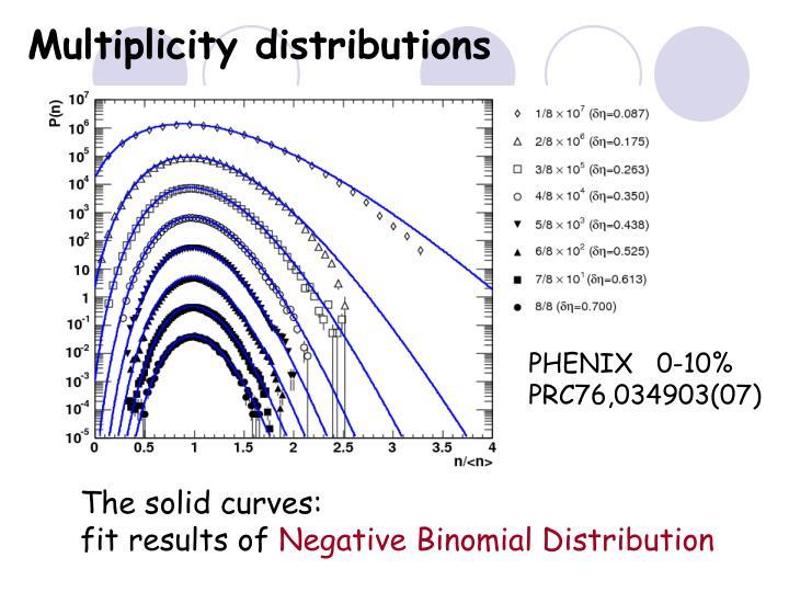 PHENIX   0-10%
