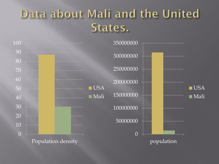 Data about Mali and the United States.