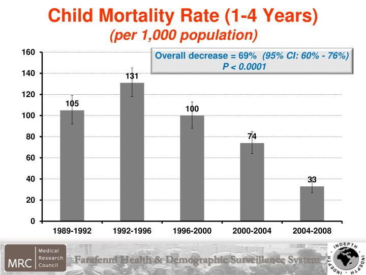 Child Mortality Rate (1-4 Years)