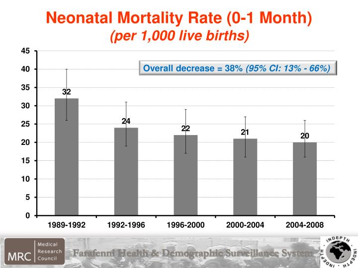 Neonatal Mortality Rate (0-1 Month)