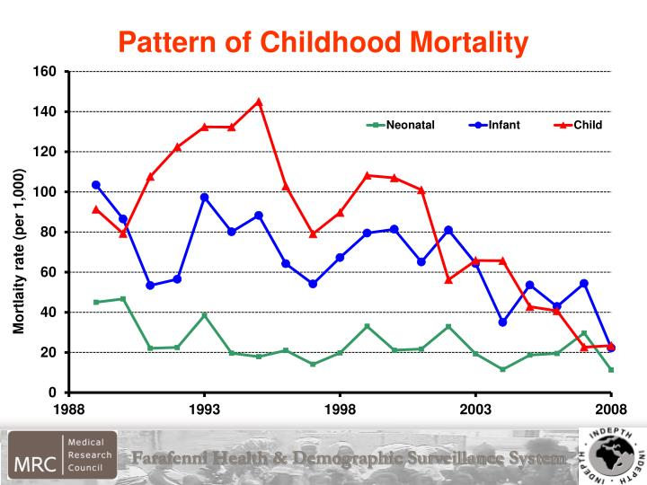 Pattern of Childhood Mortality