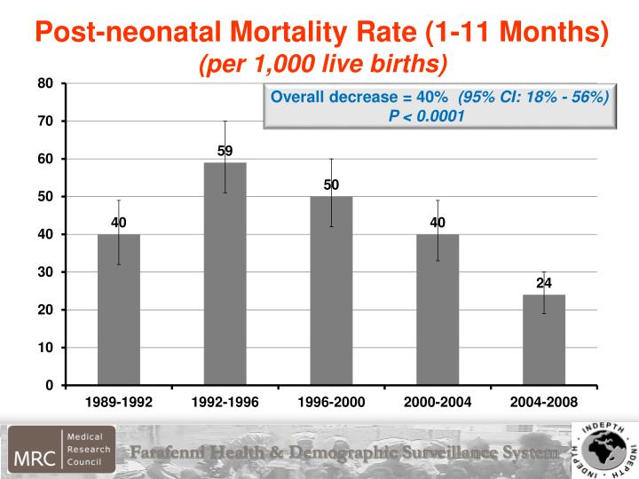 Post-neonatal Mortality Rate (1-11 Months)