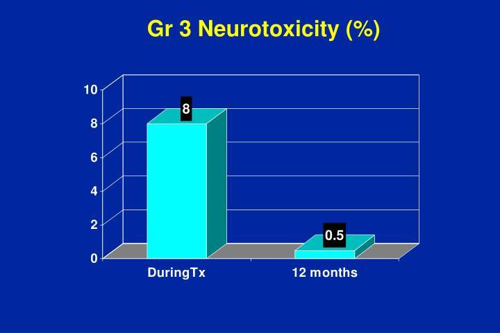 Gr 3 Neurotoxicity (%)