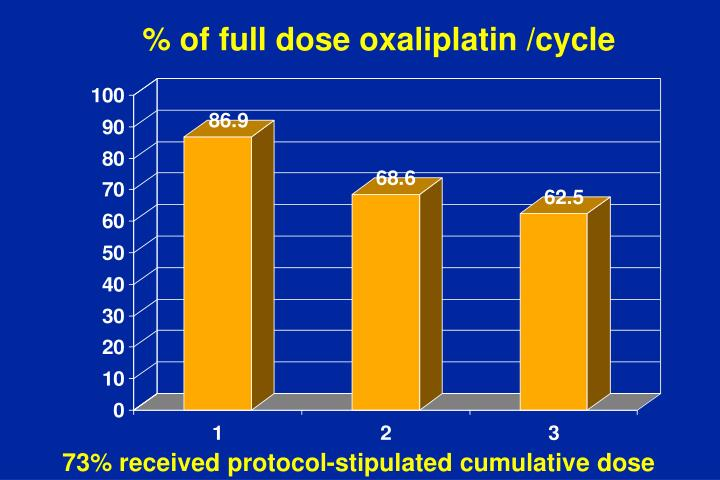% of full dose oxaliplatin /cycle