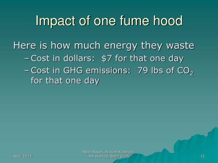 Impact of one fume hood