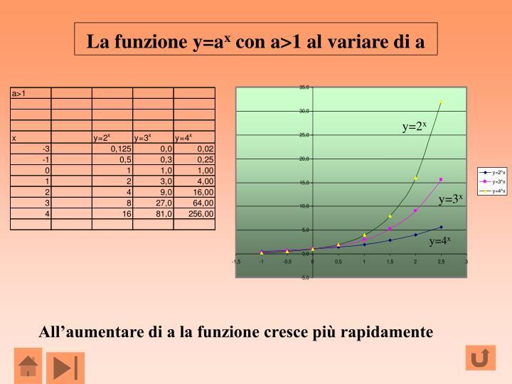 La funzione y=a