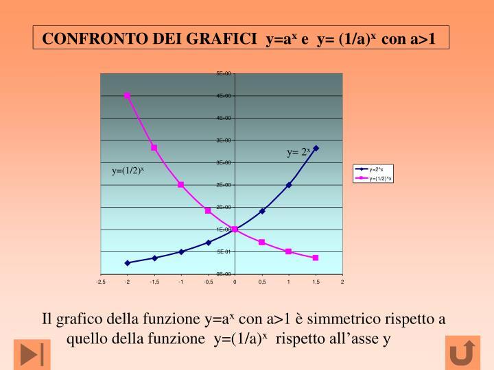 CONFRONTO DEI GRAFICI  y=a