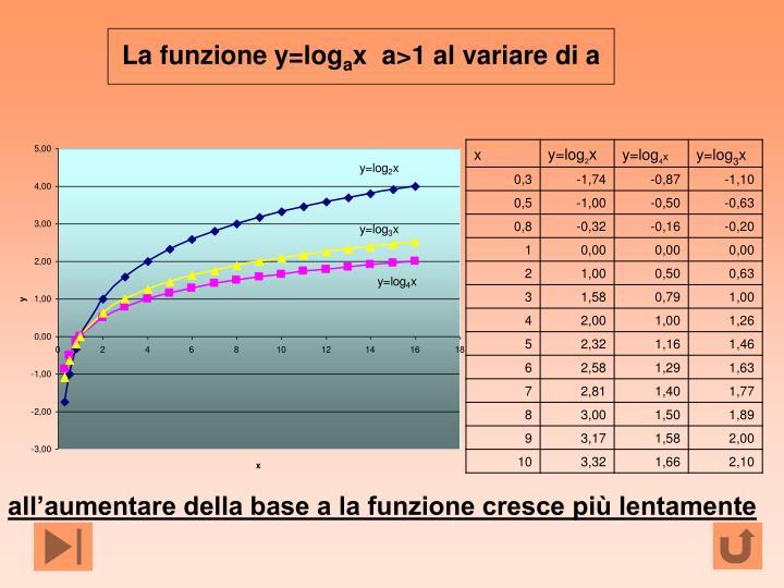 La funzione y=log