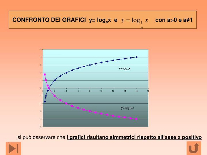 CONFRONTO DEI GRAFICI  y= log