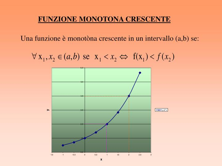 FUNZIONE MONOTONA CRESCENTE