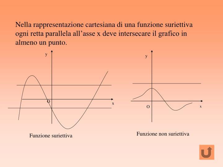 Nella rappresentazione cartesiana di una funzione suriettiva ogni retta parallela all'asse x deve intersecare il grafico in almeno un punto.