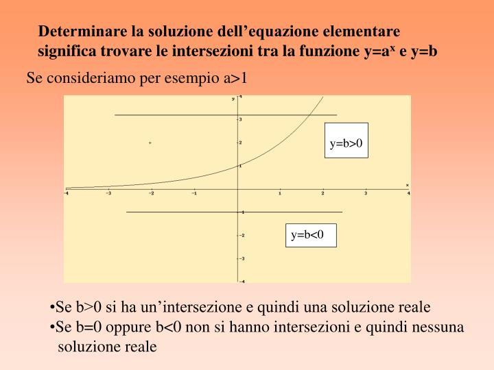 Determinare la soluzione dell'equazione elementare significa trovare le intersezioni tra la funzione y=a