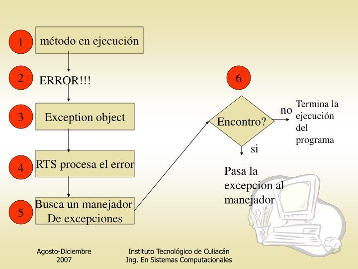 método en ejecución