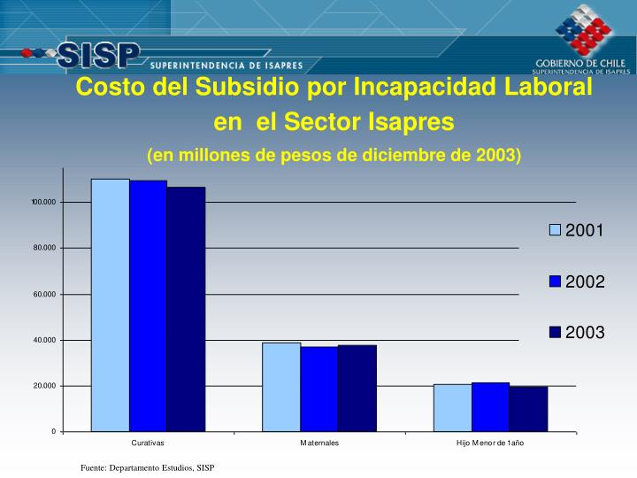 Costo del Subsidio por Incapacidad Laboral