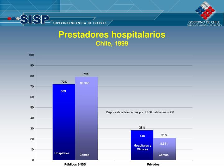 Prestadores hospitalarios