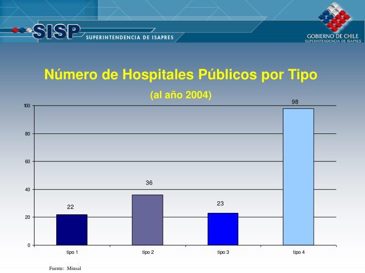 Número de Hospitales Públicos por Tipo