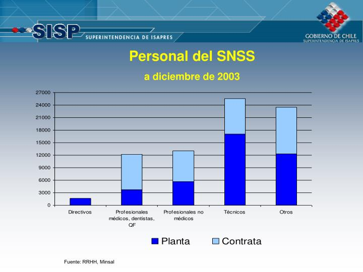 Personal del SNSS