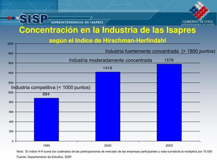 Concentración en la Industria de las Isapres