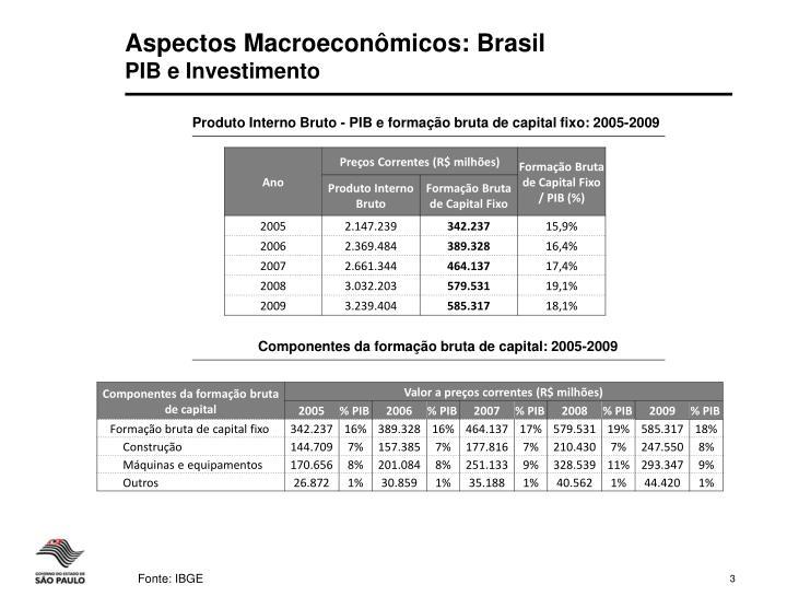Aspectos Macroeconômicos: Brasil