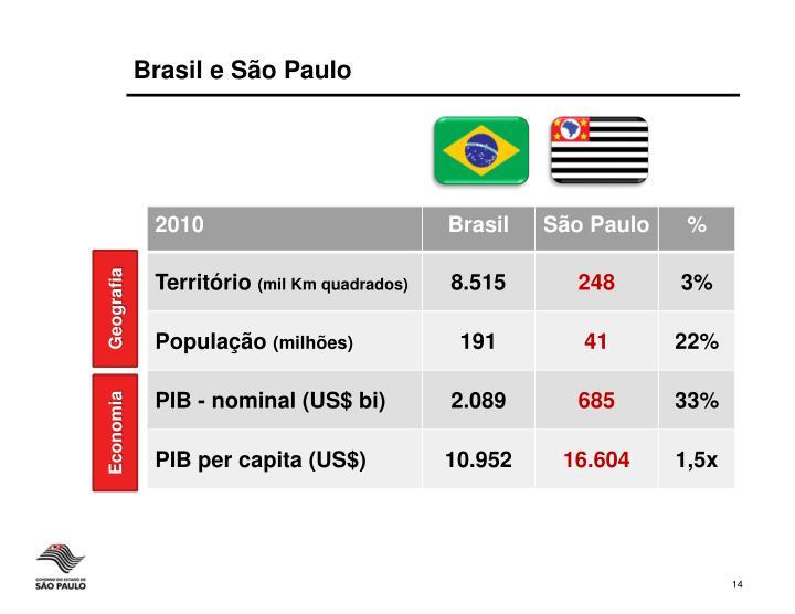 Brasil e São Paulo