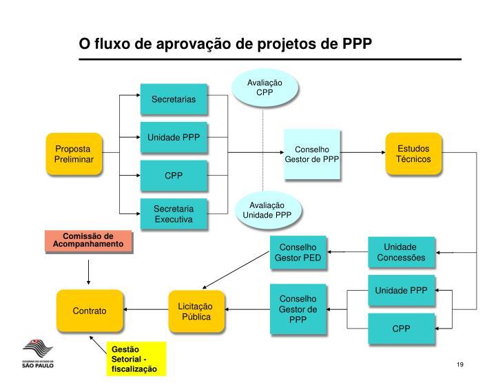 O fluxo de aprovação de projetos de PPP