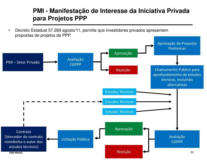 PMI - Manifestação de Interesse da Iniciativa Privada para Projetos PPP
