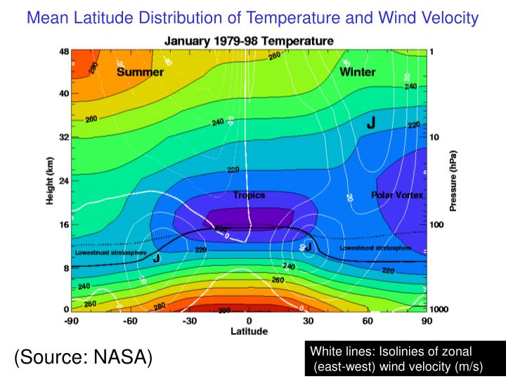 Mean Latitude Distribution of Temperature and Wind Velocity