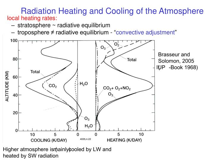Radiation Heating and Cooling of the Atmosphere