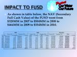 impact to fusd1