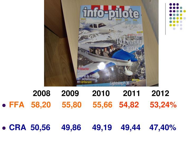 2008     2009      2010      2011     2012