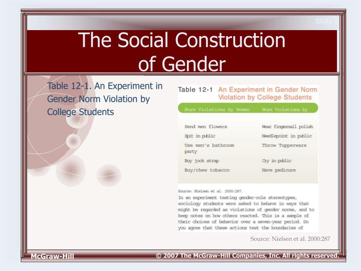 gender norm violation Gender roles, norms, and socialization and how these aspects affect society one topic that often comes up in a sociological conversation is socialization.