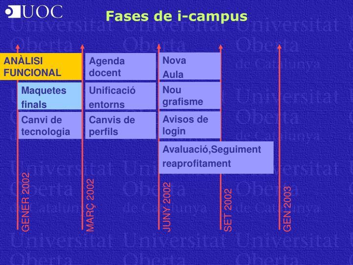 Fases de i-campus
