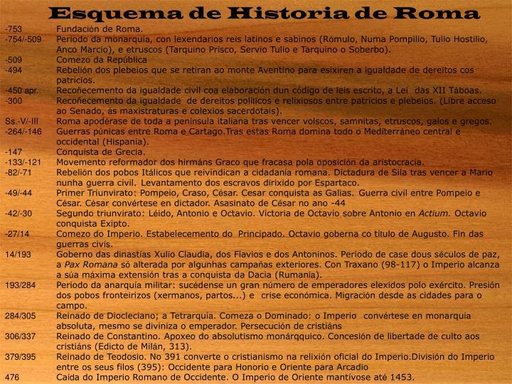Esquema de Historia de Roma