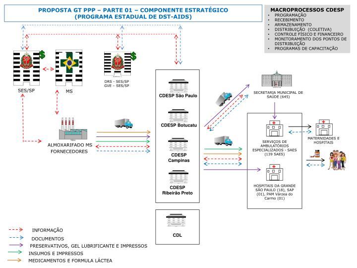 PROPOSTA GT PPP  PARTE 01  COMPONENTE ESTRATGICO