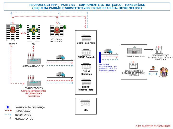 PROPOSTA GT PPP  PARTE 01  COMPONENTE ESTRATGICO  HANSENASE