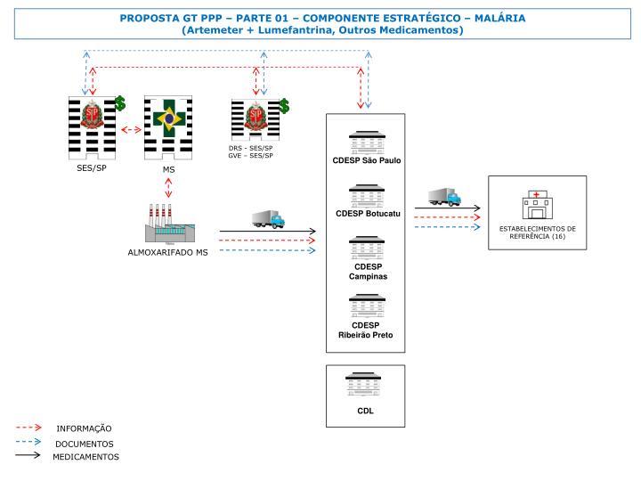 PROPOSTA GT PPP  PARTE 01  COMPONENTE ESTRATGICO  MALRIA