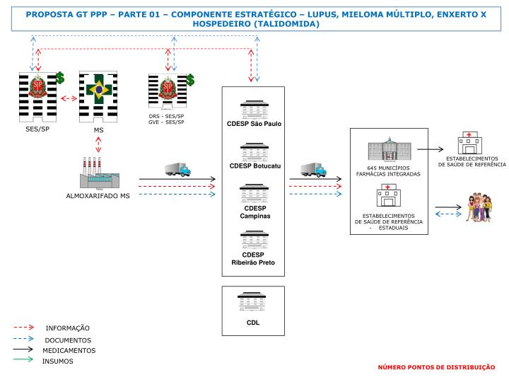 PROPOSTA GT PPP  PARTE 01  COMPONENTE ESTRATGICO  LUPUS, MIELOMA MLTIPLO, ENXERTO X HOSPEDEIRO (TALIDOMIDA)