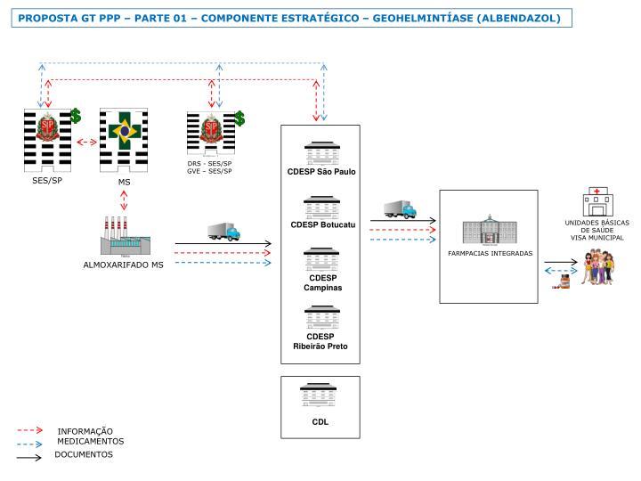 PROPOSTA GT PPP  PARTE 01  COMPONENTE ESTRATGICO  GEOHELMINTASE (ALBENDAZOL)