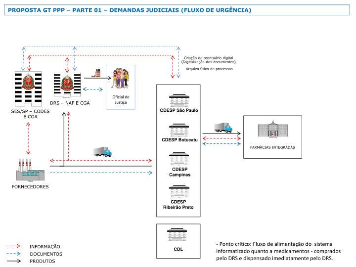 PROPOSTA GT PPP  PARTE 01  DEMANDAS JUDICIAIS (FLUXO DE URGNCIA)